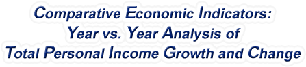 New Mexico - Year vs. Year Analysis of Total Personal Income Growth and Change, 1969-2017