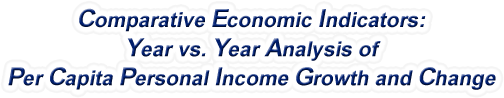 New Mexico - Year vs. Year Analysis of Per Capita Personal Income Growth and Change, 1969-2017