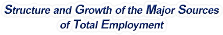 New Mexico Structure & Growth of the Major Sources of Total Employment